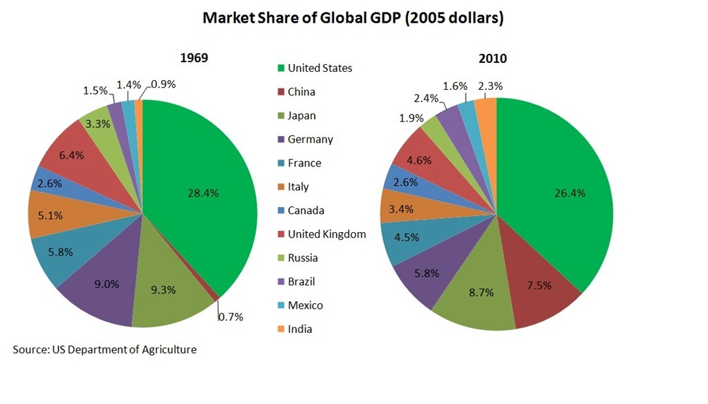 Market-Share-of-Global-GDP